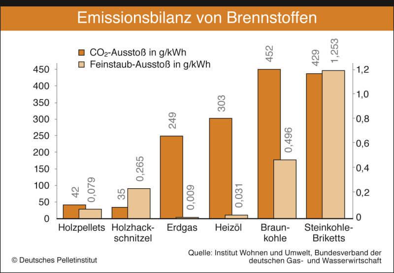Emissionsbilanz von Brennstoffen