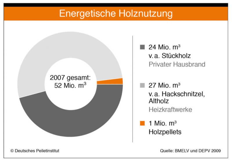 Energetische-Holznutzung