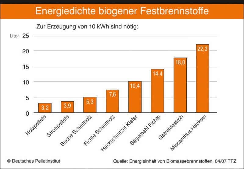 Energiedichte von Festbrennstoffen