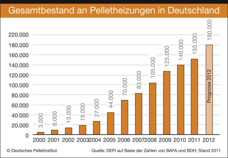 Pelletheizungen in Deutschland