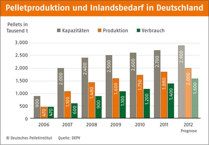 Pelletproduktion und Inlandsbedarf