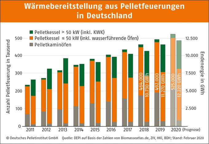 Pelletfeuerung in Deutschland